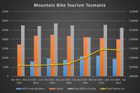 TVS Analyser September 2015 Mountain Bike and Cycling Data Tasmania