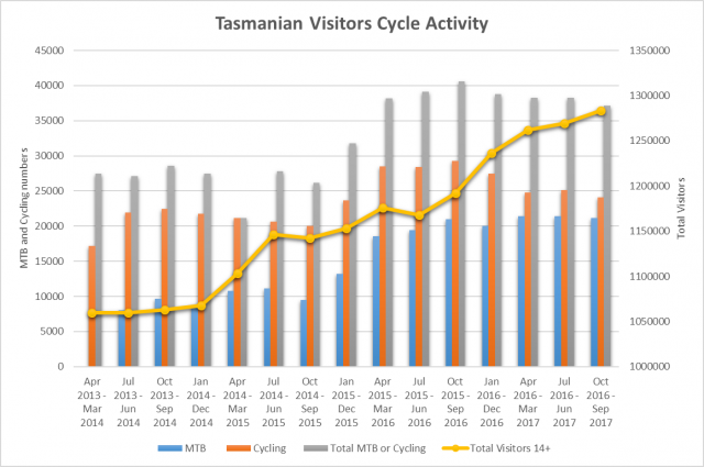 Tasmanian Mountain Biking Visitor Numbers - September 2017