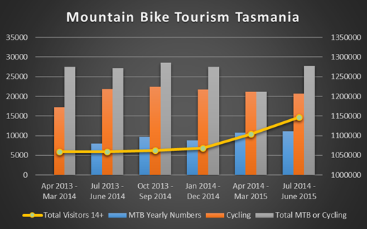Tasmanian MTB Tourism Statistics Update - July 2014 - June 2015