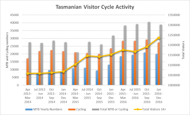 Tasmanian Mountain Biking Visitor Statistics - In More Depth